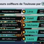 Test coiffure france toulouse